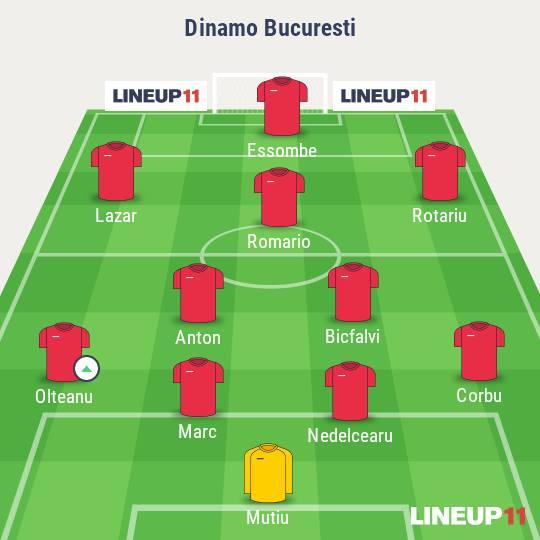 Dinamo-Viitorul